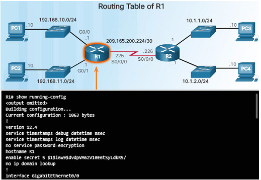 Routing and Switching Essentials 6.0 Instructor Materials – Chapter 1: Routing Concepts 99