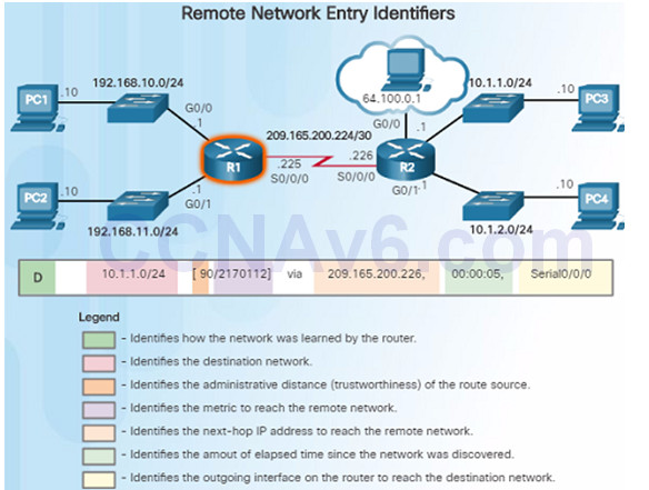 Routing and Switching Essentials 6.0 Instructor Materials – Chapter 1: Routing Concepts 100