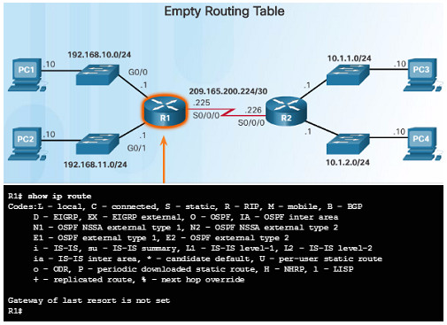 Routing and Switching Essentials 6.0 Instructor Materials – Chapter 1: Routing Concepts 101