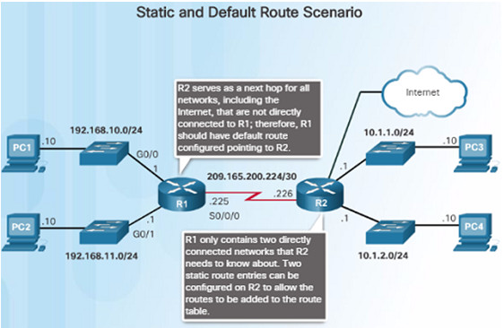 Routing and Switching Essentials 6.0 Instructor Materials – Chapter 1: Routing Concepts 106