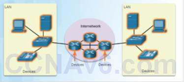 Introduction to Networks 6.0 Instructor Materials - Chapter 1: Explore the Network 71