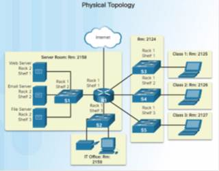 Introduction to Networks 6.0 Instructor Materials - Chapter 1: Explore the Network 76