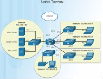Introduction to Networks 6.0 Instructor Materials - Chapter 1: Explore the Network 77