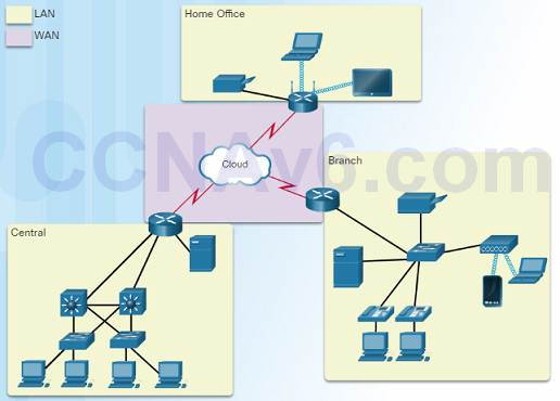 Introduction to Networks 6.0 Instructor Materials - Chapter 1: Explore the Network 78
