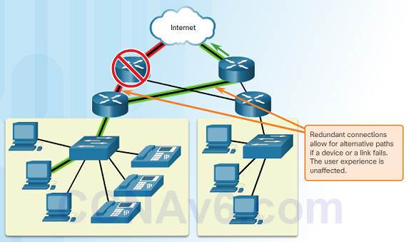 Introduction to Networks 6.0 Instructor Materials - Chapter 1: Explore the Network 92