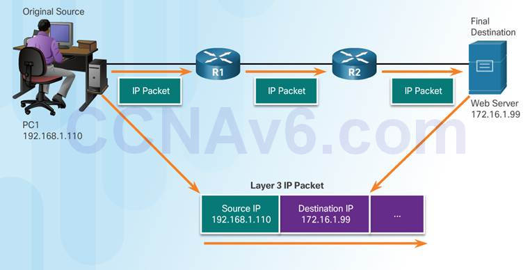 Introduction to Networks 6.0 Instructor Materials – Chapter 3: Network Protocols and Communication 73
