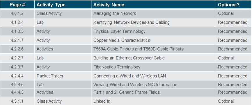 Introduction to Networks 6.0 Instructor Materials – Chapter 4: Network Access 68