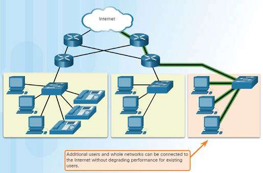 Introduction to Networks 6.0 Instructor Materials - Chapter 1: Explore the Network 93