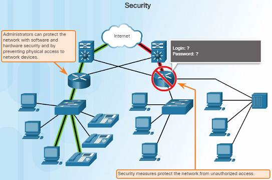 Introduction to Networks 6.0 Instructor Materials - Chapter 1: Explore the Network 95