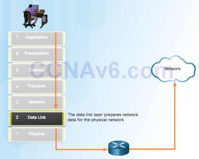 Introduction to Networks 6.0 Instructor Materials – Chapter 4: Network Access 107