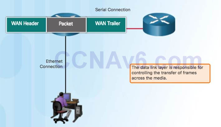 Introduction to Networks 6.0 Instructor Materials – Chapter 4: Network Access 112
