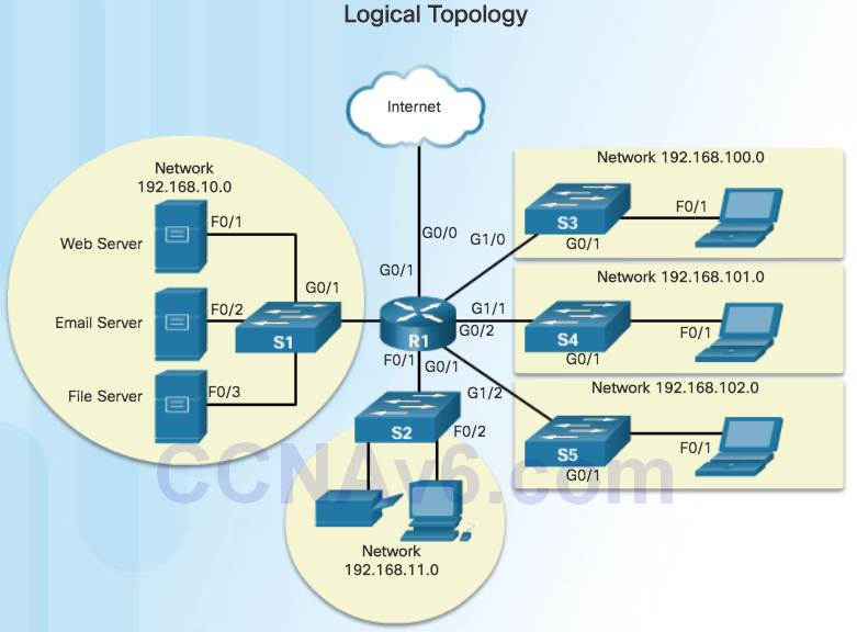 Introduction to Networks 6.0 Instructor Materials – Chapter 4: Network Access 116