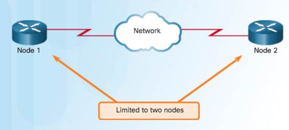 Introduction to Networks 6.0 Instructor Materials – Chapter 4: Network Access 118