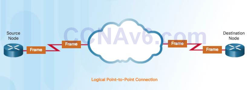 Introduction to Networks 6.0 Instructor Materials – Chapter 4: Network Access 119