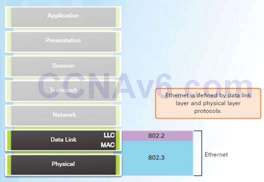 Introduction to Networks 6.0 Instructor Materials – Chapter 5: Ethernet 42