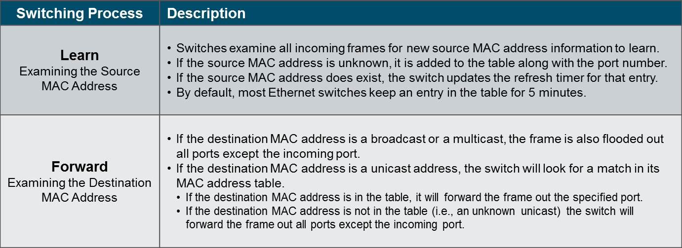 Introduction to Networks 6.0 Instructor Materials – Chapter 5: Ethernet 57