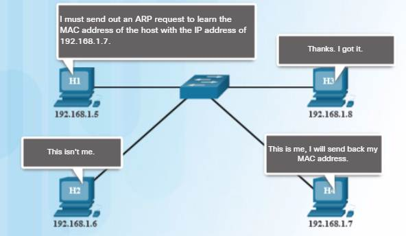 Introduction to Networks 6.0 Instructor Materials – Chapter 5: Ethernet 72
