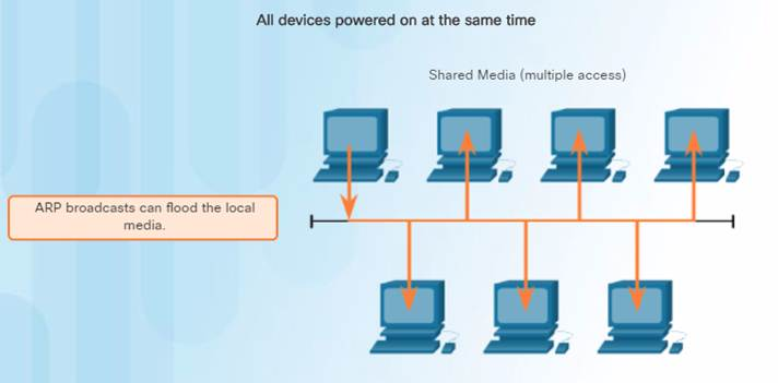 Introduction to Networks 6.0 Instructor Materials – Chapter 5: Ethernet 79