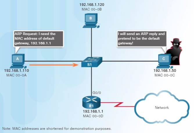 Introduction to Networks 6.0 Instructor Materials – Chapter 5: Ethernet 80