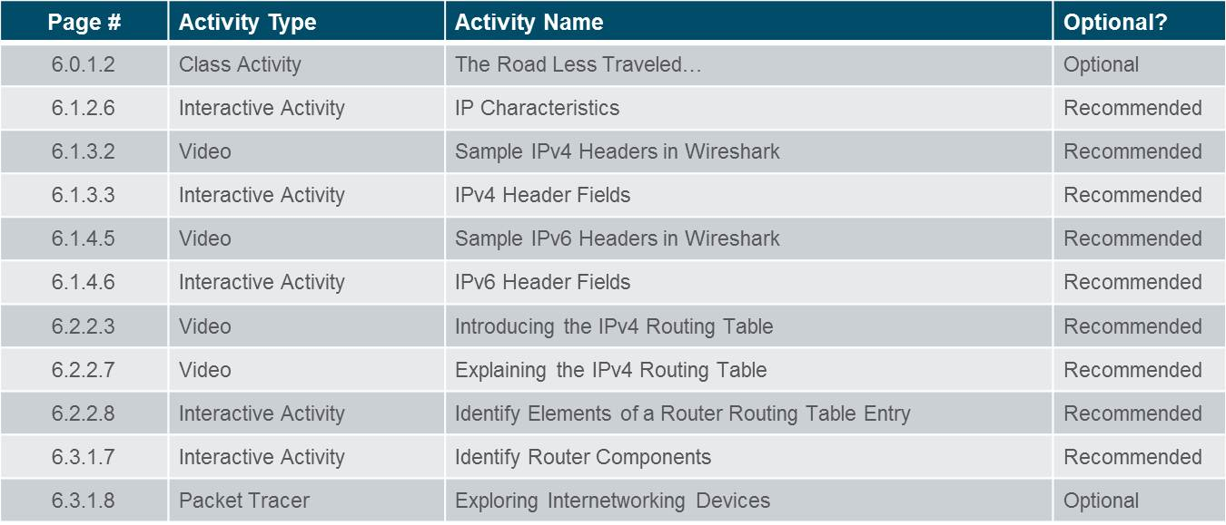 Introduction to Networks 6.0 Instructor Materials – Chapter 6: Network Layer 57