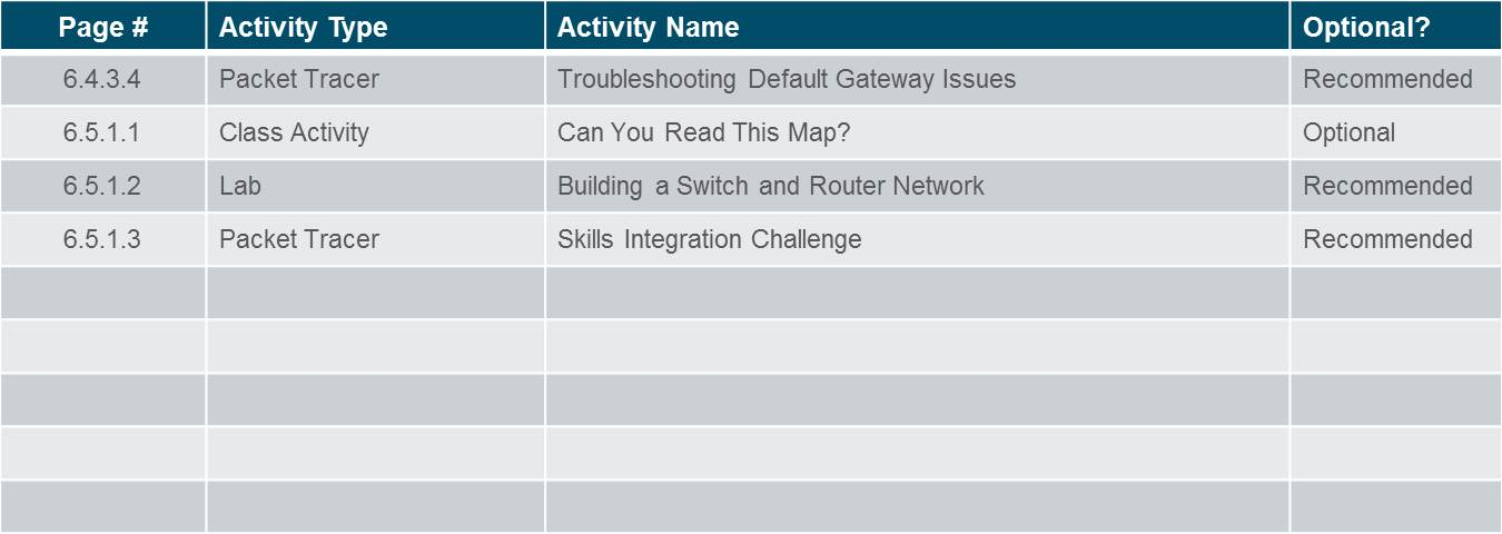 Introduction to Networks 6.0 Instructor Materials – Chapter 6: Network Layer 59