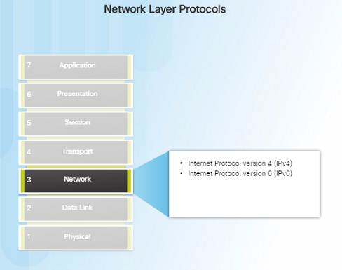 Introduction to Networks 6.0 Instructor Materials – Chapter 6: Network Layer 61