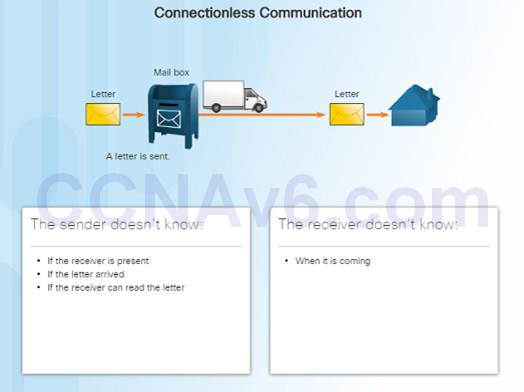 Introduction to Networks 6.0 Instructor Materials – Chapter 6: Network Layer 64