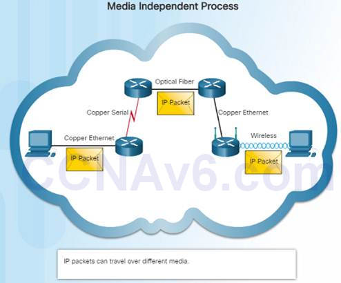 Introduction to Networks 6.0 Instructor Materials – Chapter 6: Network Layer 66