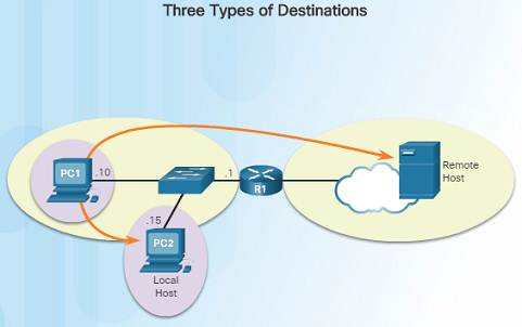 Introduction to Networks 6.0 Instructor Materials – Chapter 6: Network Layer 76