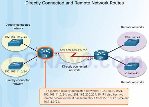 Introduction to Networks 6.0 Instructor Materials – Chapter 6: Network Layer 80