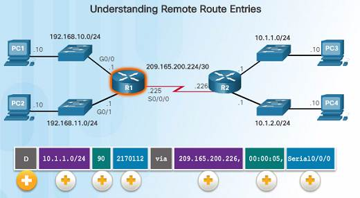 Introduction to Networks 6.0 Instructor Materials – Chapter 6: Network Layer 84