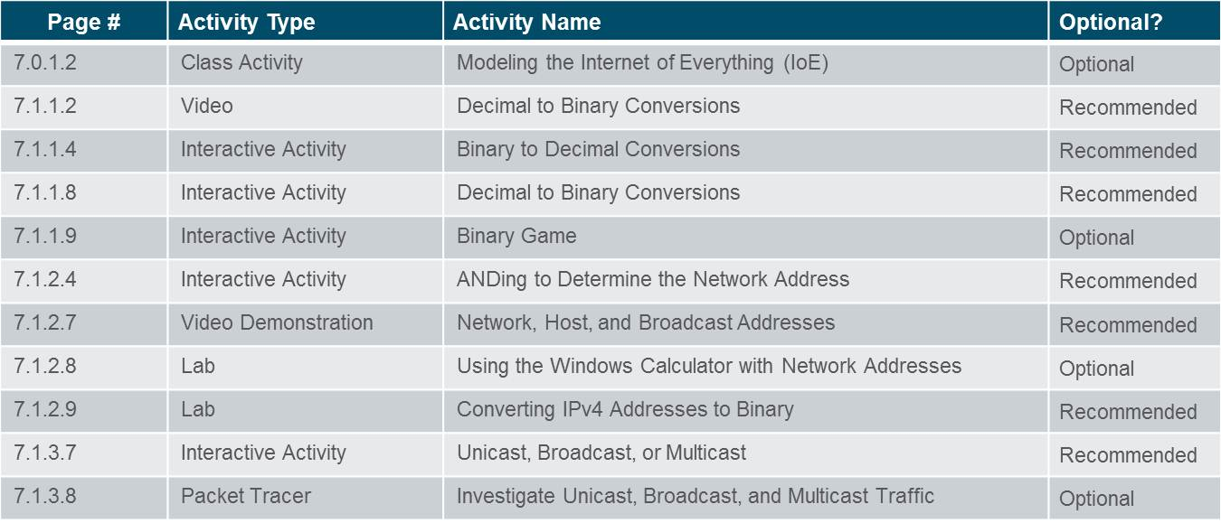 Introduction to Networks 6.0 Instructor Materials – Chapter 7: IP Addressing 1
