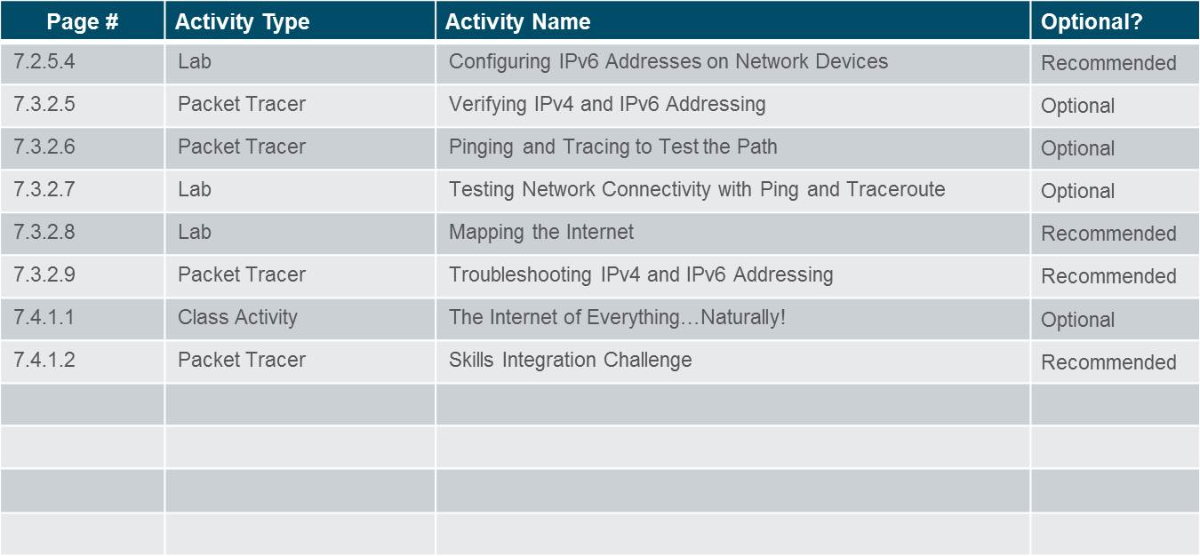 Introduction to Networks 6.0 Instructor Materials – Chapter 7: IP Addressing 3