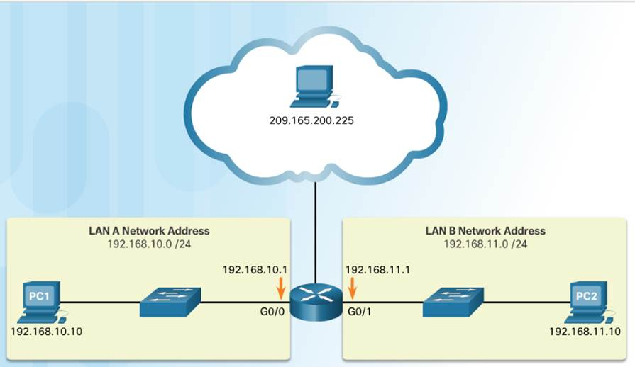 Introduction to Networks 6.0 Instructor Materials – Chapter 7: IP Addressing 5