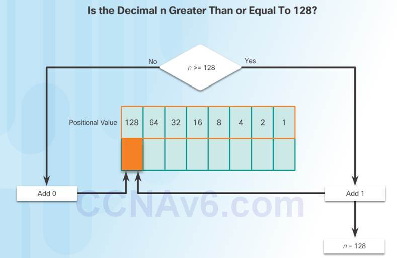 Introduction to Networks 6.0 Instructor Materials – Chapter 7: IP Addressing 12