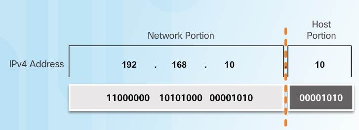 Introduction to Networks 6.0 Instructor Materials – Chapter 7: IP Addressing 14