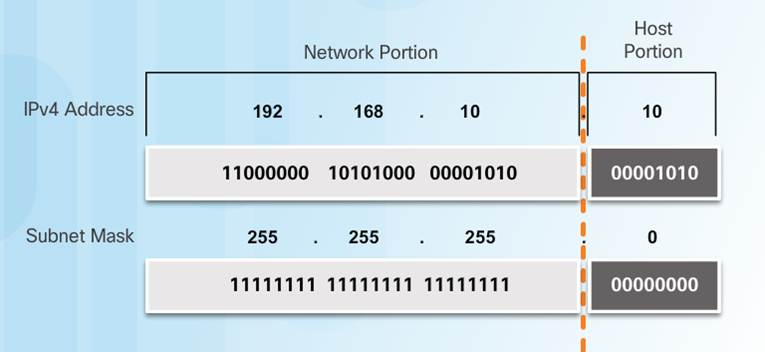 Introduction to Networks 6.0 Instructor Materials – Chapter 7: IP Addressing 16