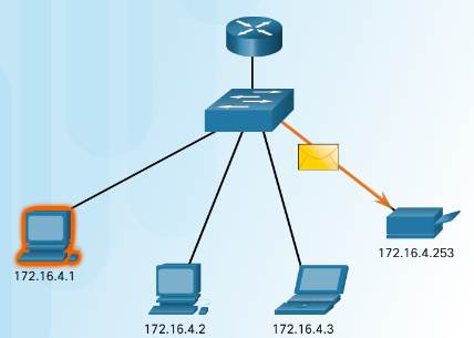 Introduction to Networks 6.0 Instructor Materials – Chapter 7: IP Addressing 26