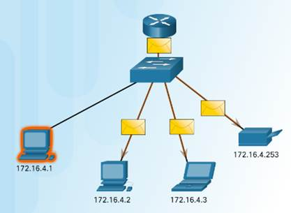 Introduction to Networks 6.0 Instructor Materials – Chapter 7: IP Addressing 27
