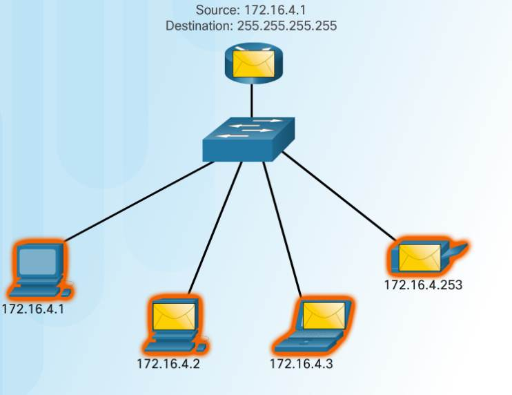 Introduction to Networks 6.0 Instructor Materials – Chapter 7: IP Addressing 30