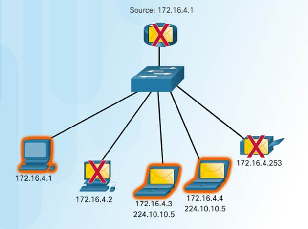 Introduction to Networks 6.0 Instructor Materials – Chapter 7: IP Addressing 31