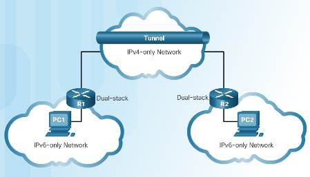 Introduction to Networks 6.0 Instructor Materials – Chapter 7: IP Addressing 42