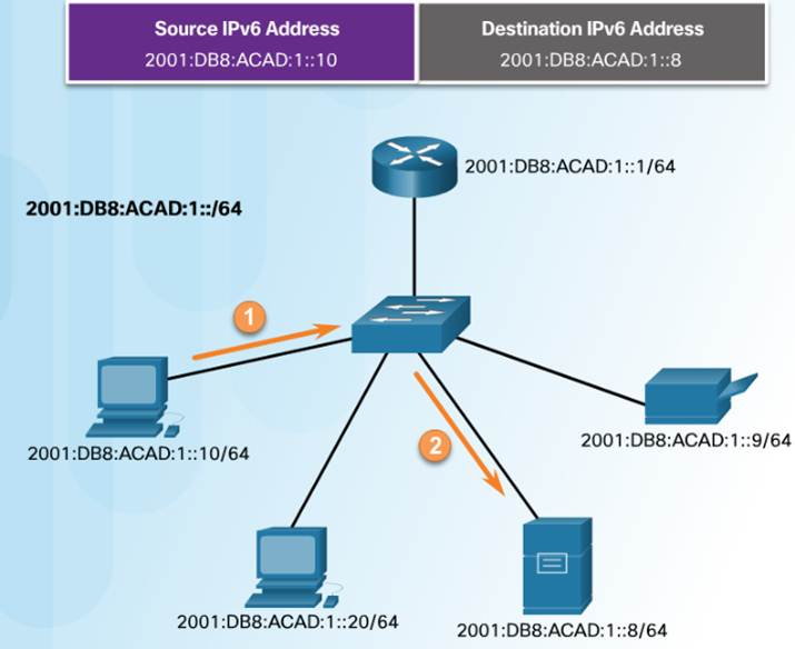 Introduction to Networks 6.0 Instructor Materials – Chapter 7: IP Addressing 49
