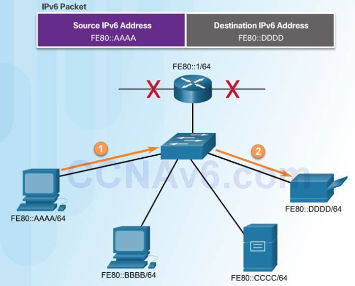 Introduction to Networks 6.0 Instructor Materials – Chapter 7: IP Addressing 52