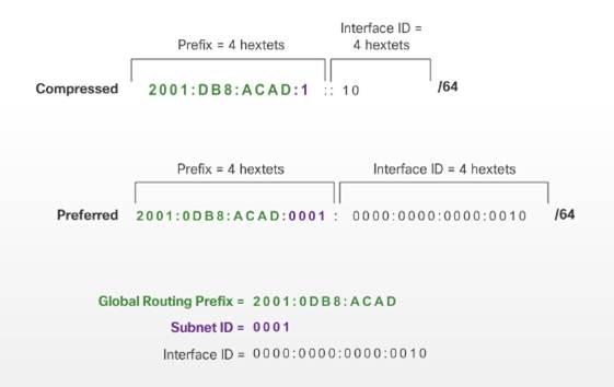 Introduction to Networks 6.0 Instructor Materials – Chapter 7: IP Addressing 54