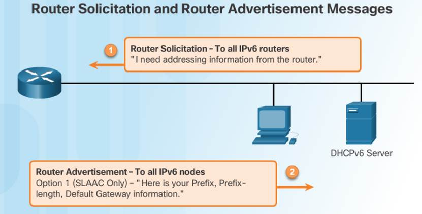 Introduction to Networks 6.0 Instructor Materials – Chapter 7: IP Addressing 57