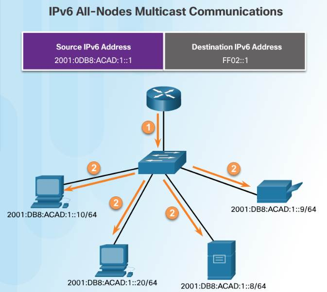 Introduction to Networks 6.0 Instructor Materials – Chapter 7: IP Addressing 67