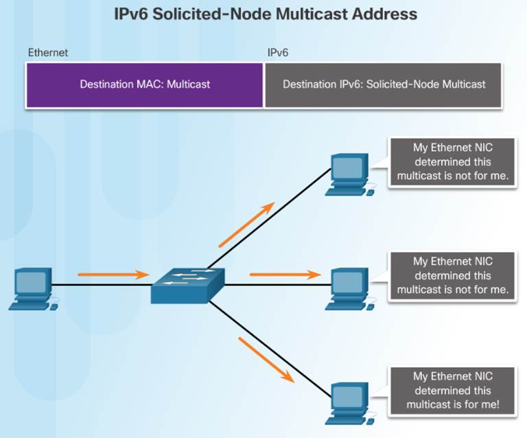 Introduction to Networks 6.0 Instructor Materials – Chapter 7: IP Addressing 68
