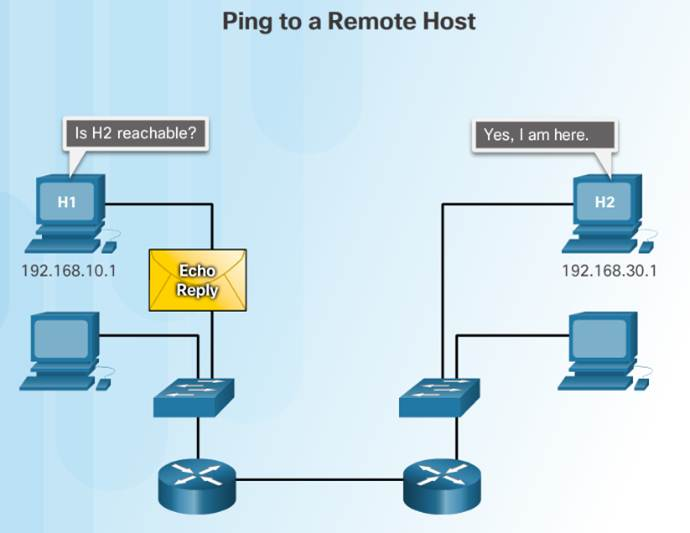 Introduction to Networks 6.0 Instructor Materials – Chapter 7: IP Addressing 71