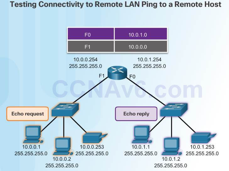 Introduction to Networks 6.0 Instructor Materials – Chapter 7: IP Addressing 76